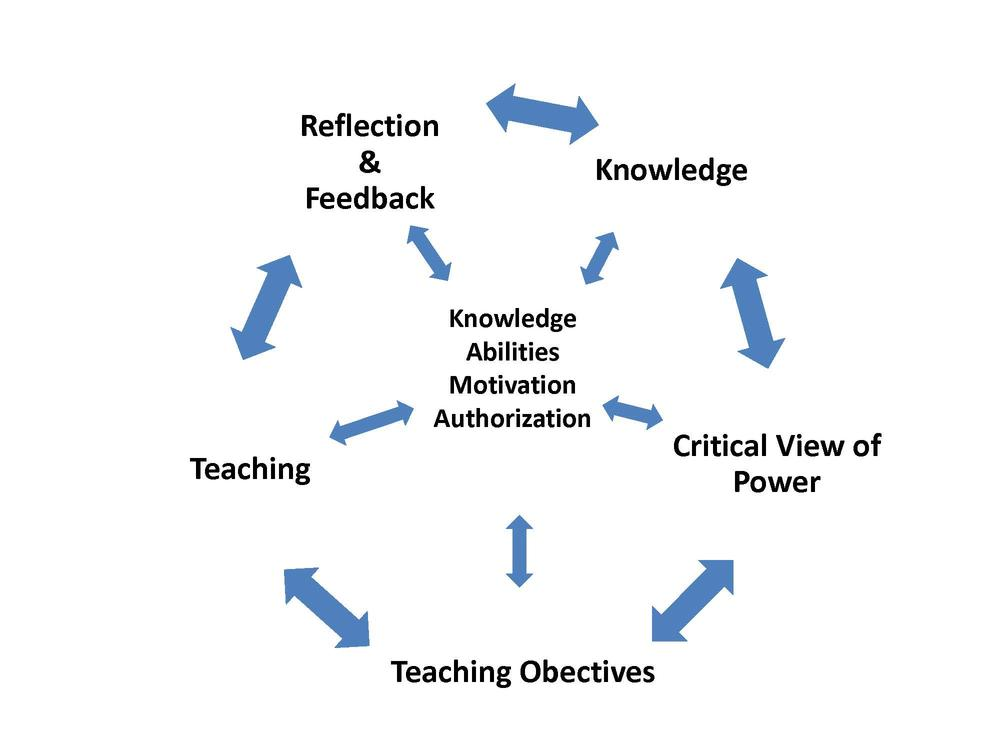 Skills Acquisition Cycle